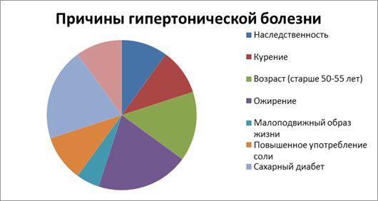 Причины развития гипертонии: статистика