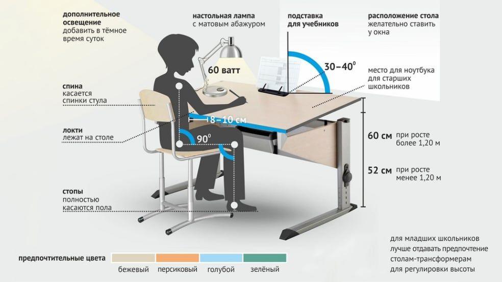 Схема правильной организации рабочего места школьника