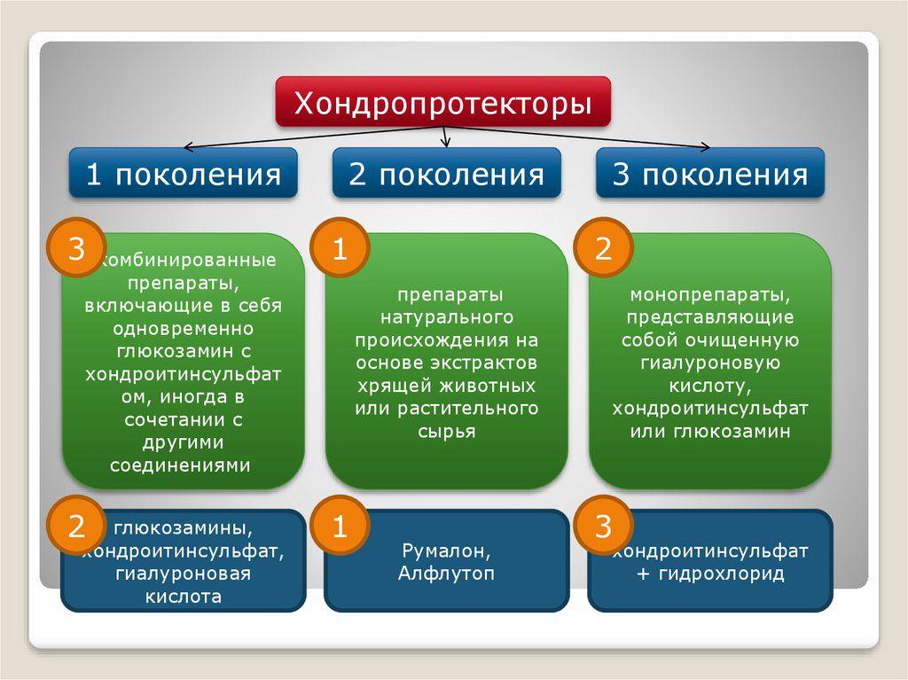 Классификация хондропротекторов
