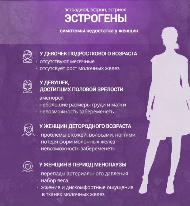Эстрогены у женщин